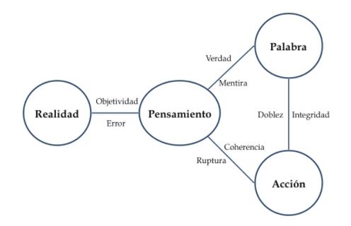 sinceridad-diagrama-carlos-llano.png