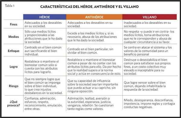 heroes-antiheroes-villanos.jpg